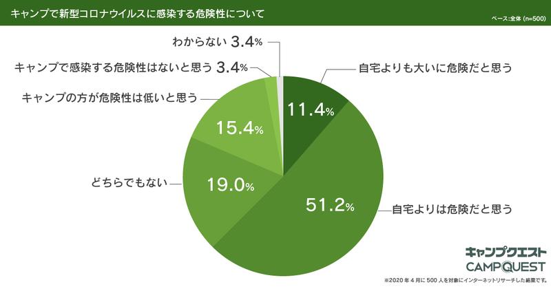問2_結果円グラフ_年に1回以上キャンプに行く方限定「新型コロナウイルスに関するイメージ」アンケート_20200408_