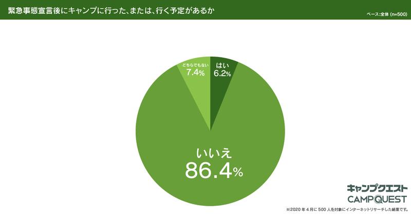 問4_結果円グラフ_年に1回以上キャンプに行く方限定「新型コロナウイルスに関するイメージ」アンケート_20200408_