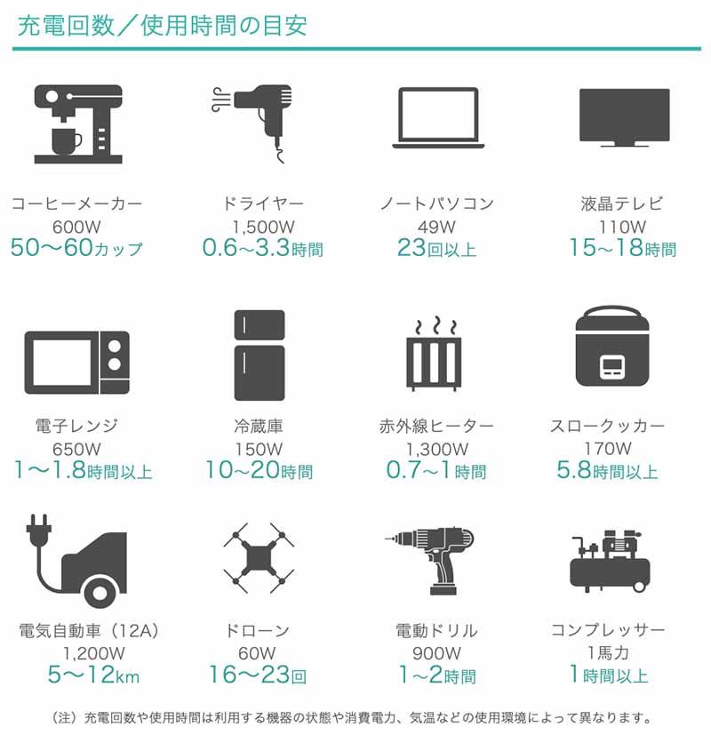 EFDELTAの充電回数と使用時間の目安