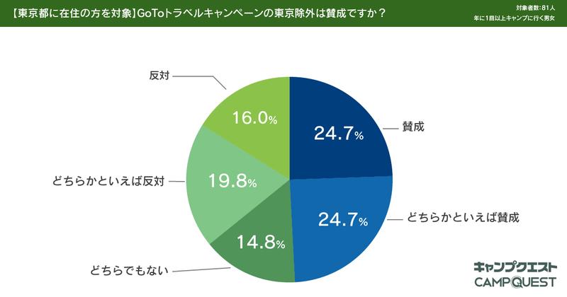 GoToトラベルキャンペーンでのキャンプ利用に関するアンケート結果-6