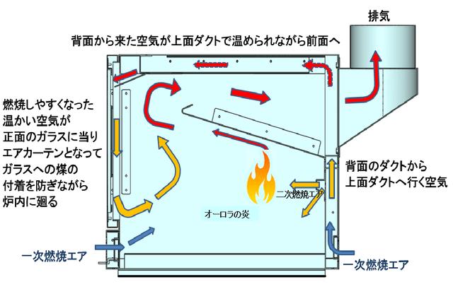薪ストーブBLISSの二次燃焼システム