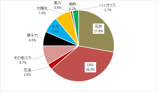 日本全体の電源構成(2019年速報)