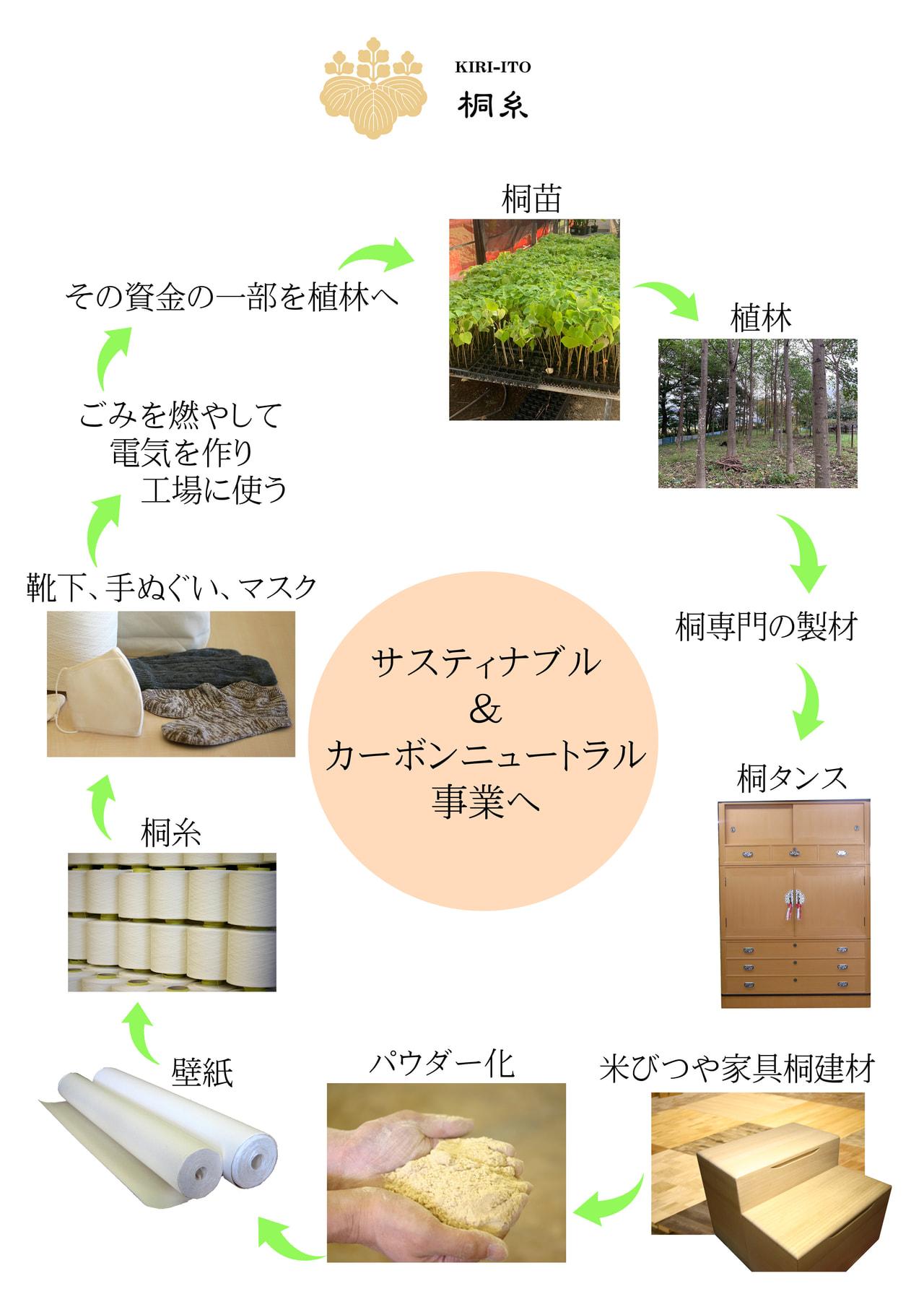 桐の端材をリサイクル
