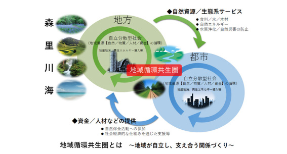 つなげよう、支えよう森里川海プロジェクト