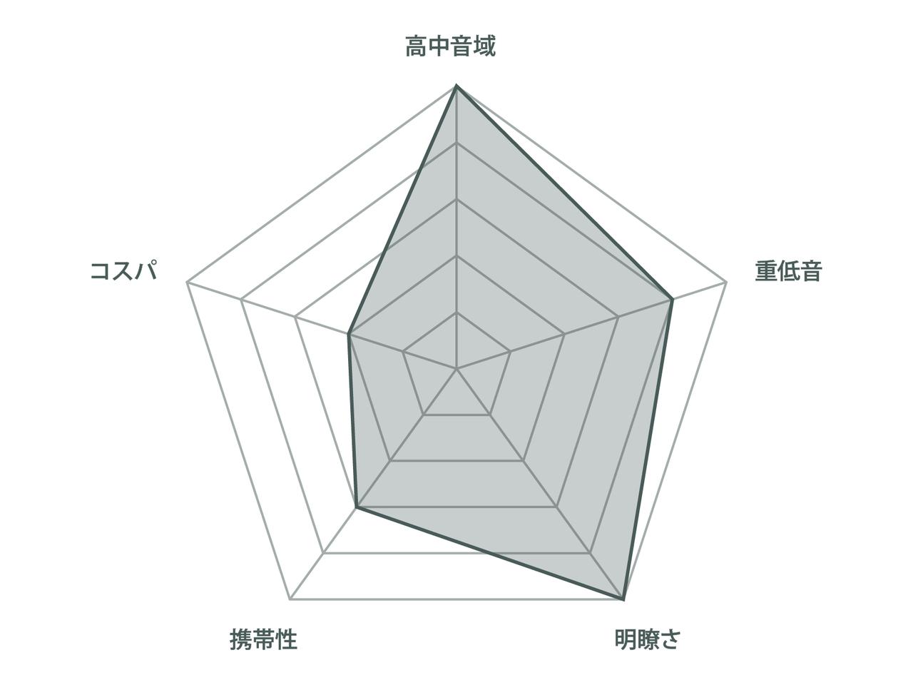 チャート_Bose-SoundLink-Mini-Ⅱ