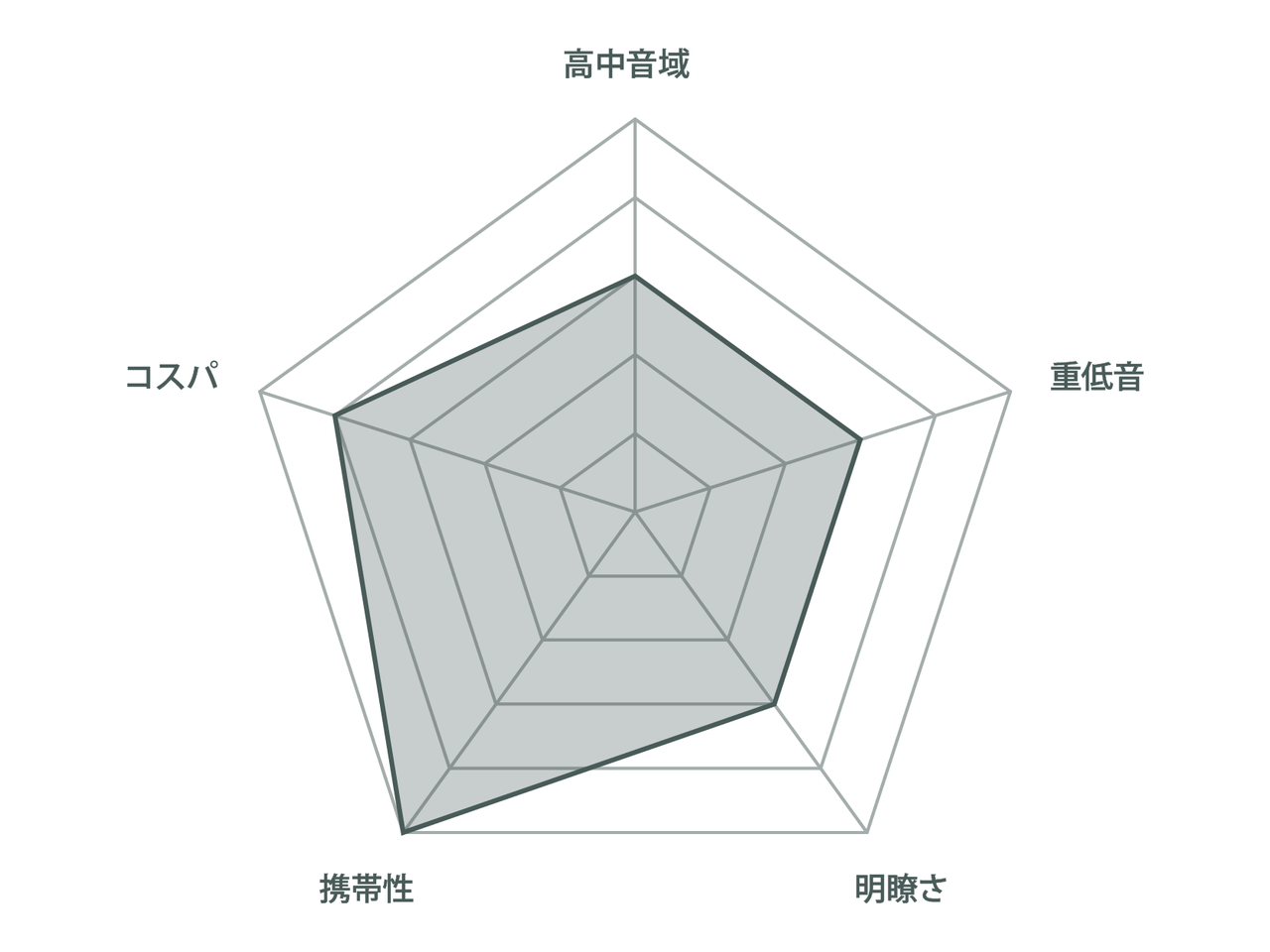 チャート_JBL-CLIP4