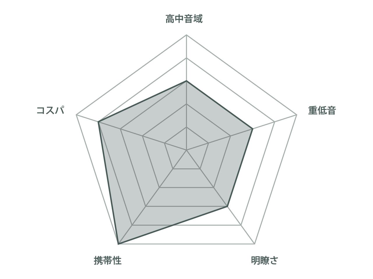 チャート_JBL-GO3