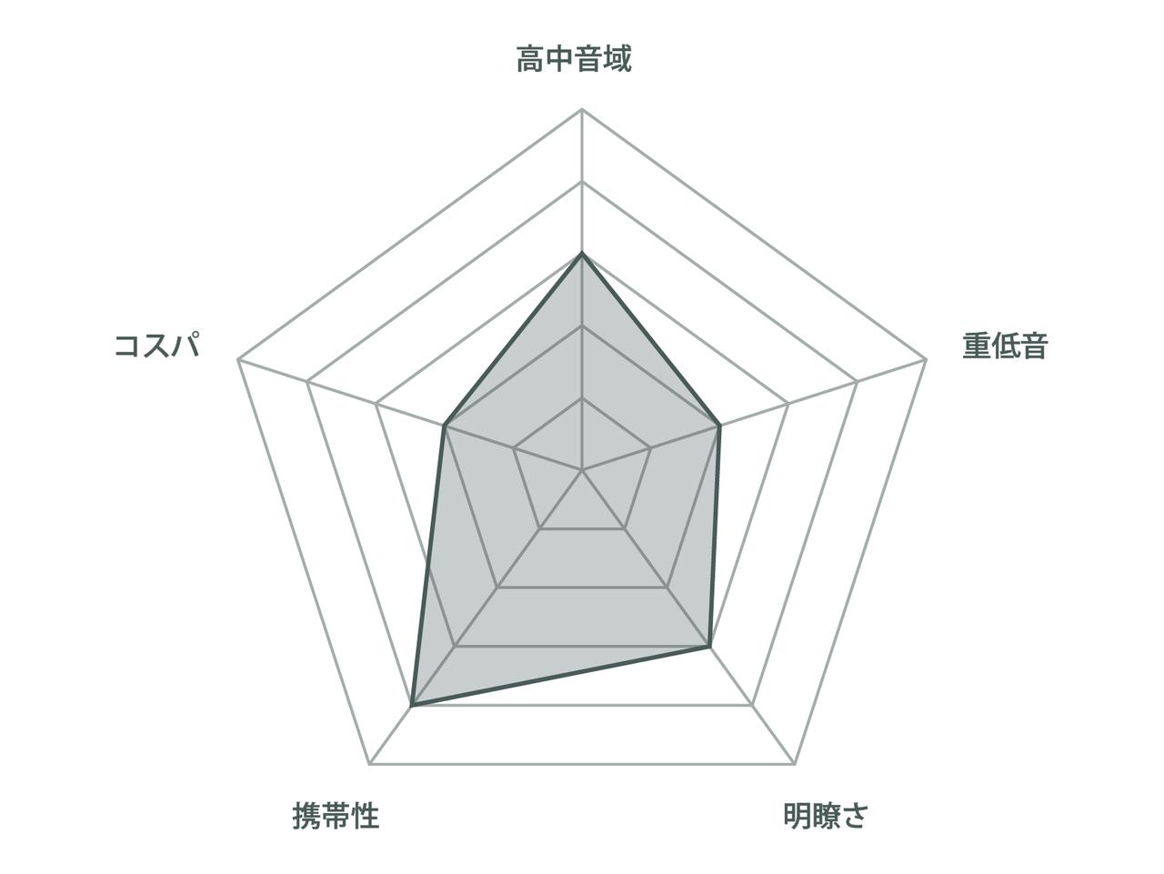 チャート_SONY-SRS-XB12