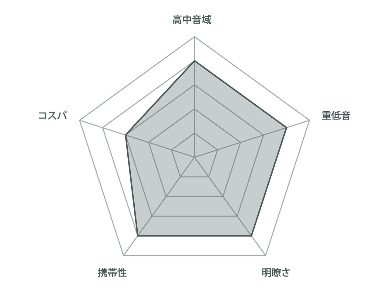 チャート_SONY-SRS-XB23