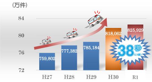 救急車の年間出動件数(平成27年~令和元年)
