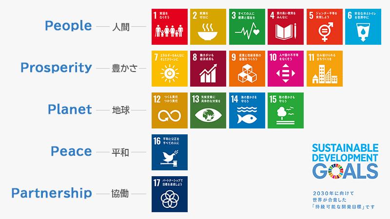 SDGsの個別の目標
