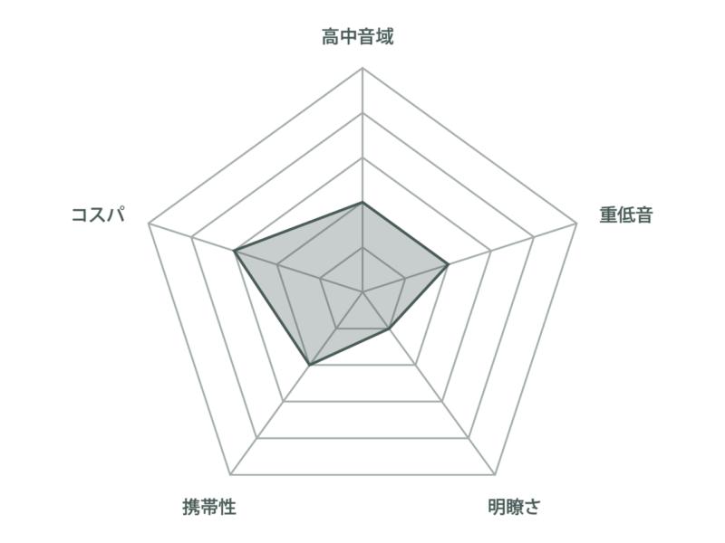 チャート_炎音-800x600