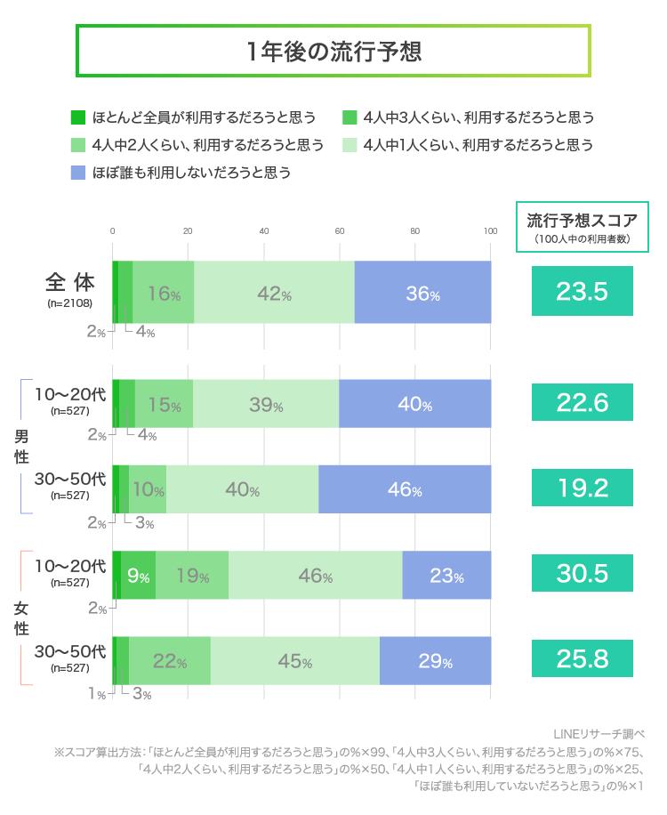 【LINEリサーチ】「グランピング」 (3)