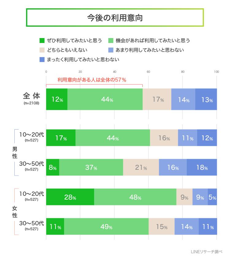 【LINEリサーチ】「グランピング」 (4)