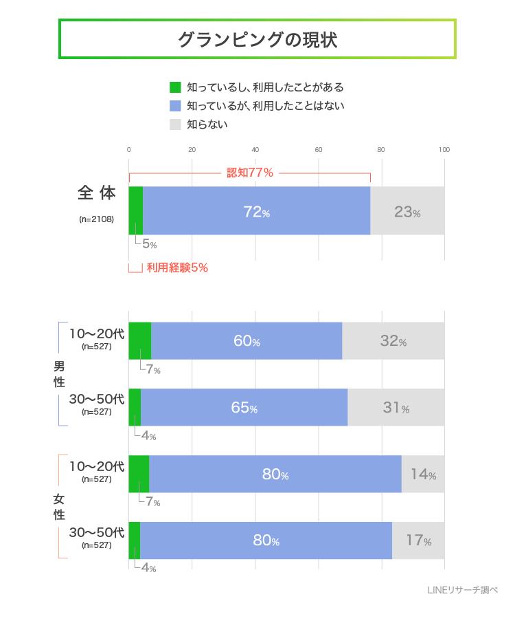 【LINEリサーチ】「グランピング」
