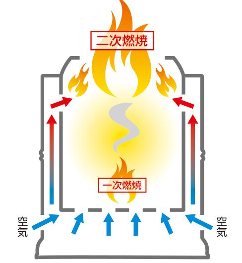 焚き火ストーブの二次燃焼イメージ