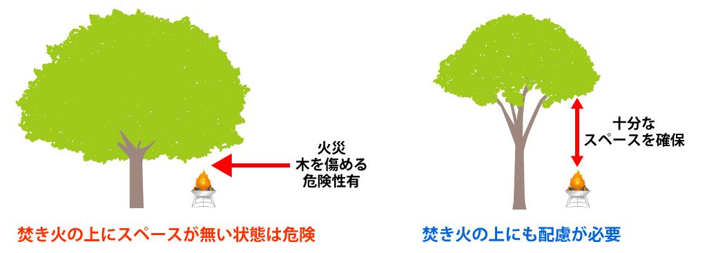 /6152-林間サイトの焚き火の注意点